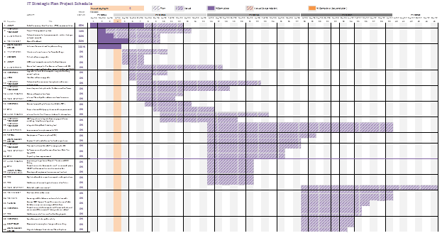 ITmasterplan schedule image
