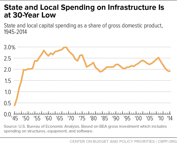State and Local Spending on Infrastructure is at 30 Year Low CBPP.org